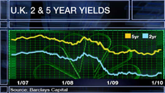 U.K. 2 & 5 Year Yields