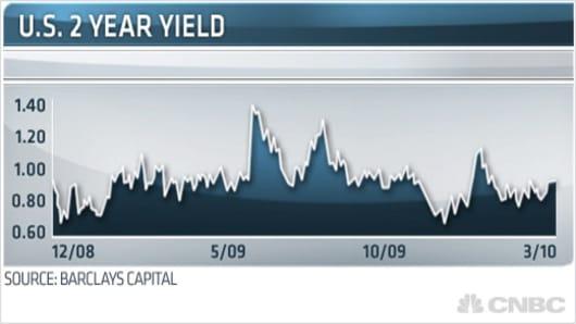 U.S. 2 Year Yield