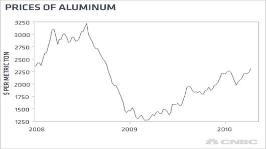 kudlow_price_aluminum.jpg