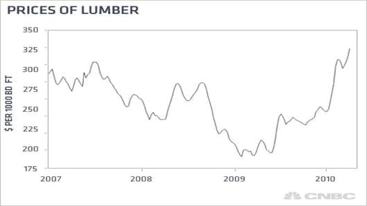 kudlow_price_lumber.jpg