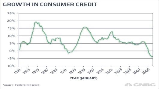 Growth in Consumer Credit