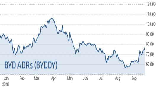 100929_BYD_Chart.jpg
