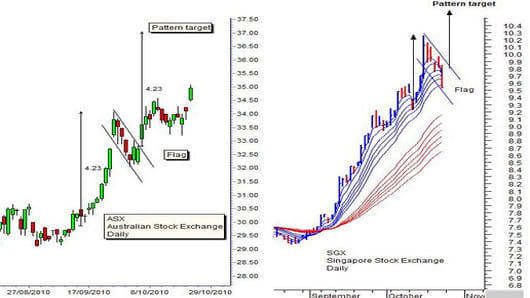 ASX and SGX Stock Charts