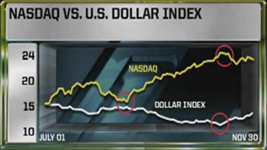 Nasdaq-vs-US-Dollar-Index.jpg