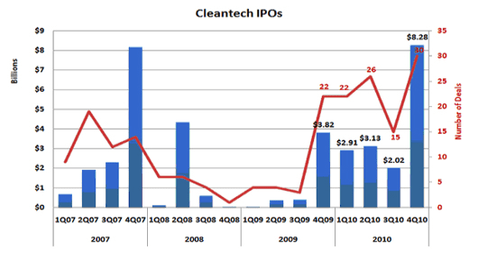 Cleantech IPO