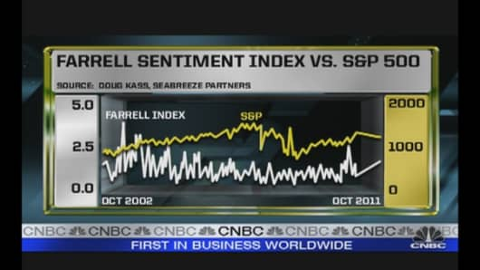 Farrell Sentiment Index.jpg