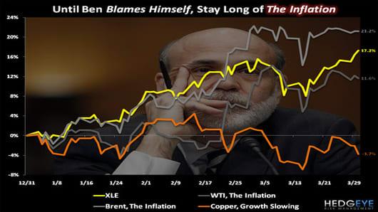 hedgeye_bernnake_inflation_chart_520.jpg