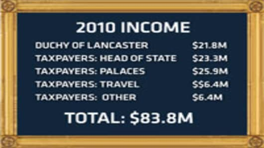 Royals_2010_income_chart.jpg