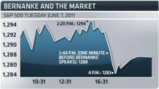 bernake_and_market_liesman_300.jpg