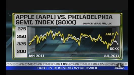 Chart_AppleVsPhiladelphiaSemiIndex.jpg