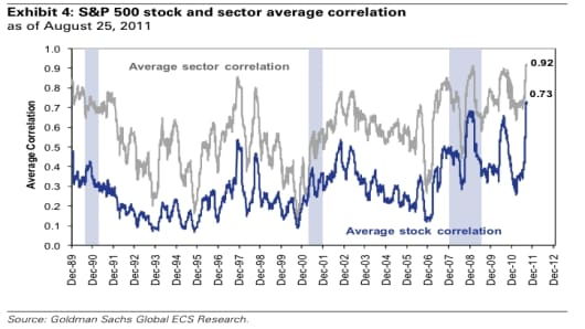 S&P 500 Stock and Sector Average Correlation