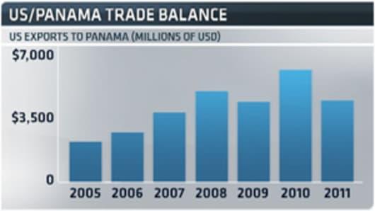 US-Panama-Trade-Balance-chart.jpg