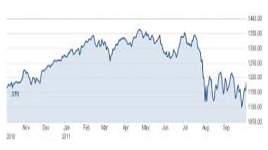 FM-melloy-101011-chart.jpg
