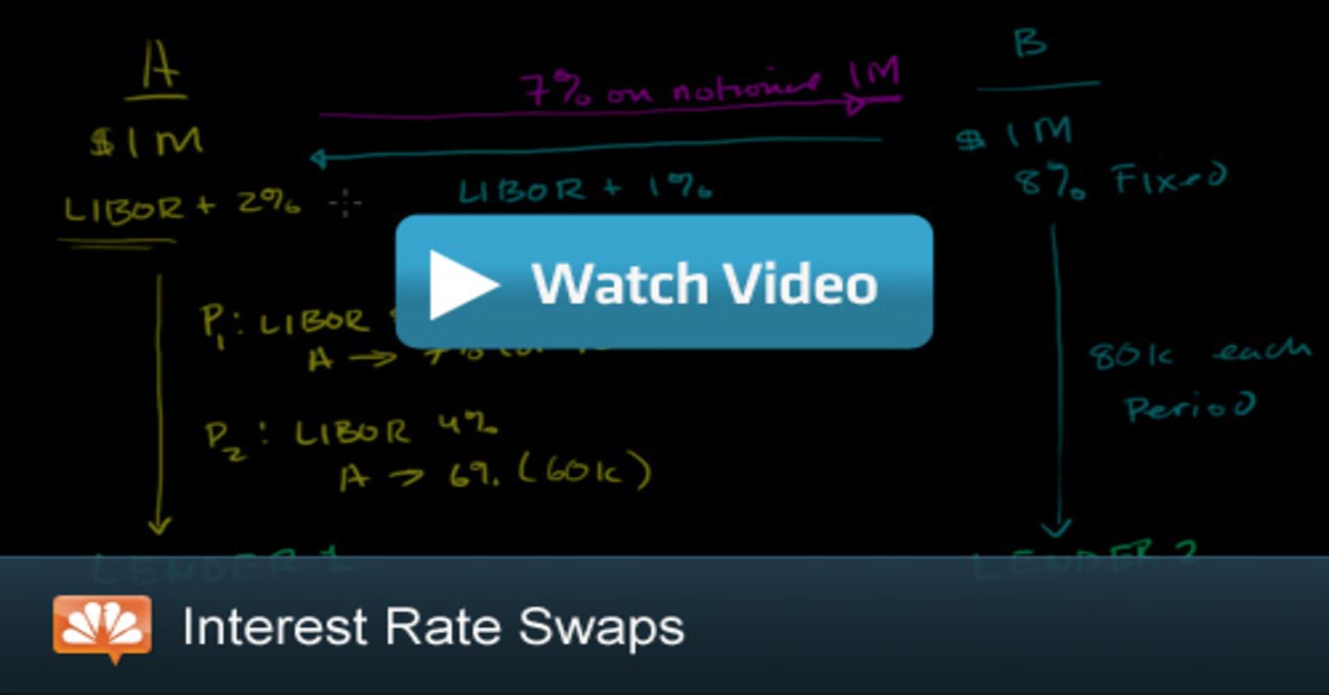 Interest Rate Swaps Cnbc Explains