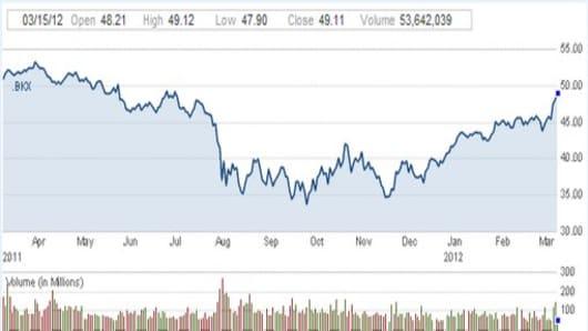 banking index 8 month high.jpg
