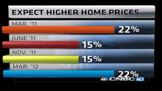 AMS-expect-higher-home-prices.jpg