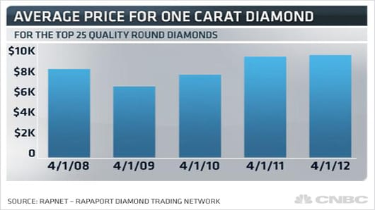average-price-for-one-carat-diamond2.jpg