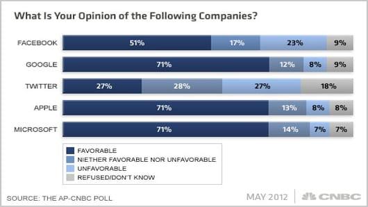 Facebook-AP-CNBC-Poll-Q1x.jpg