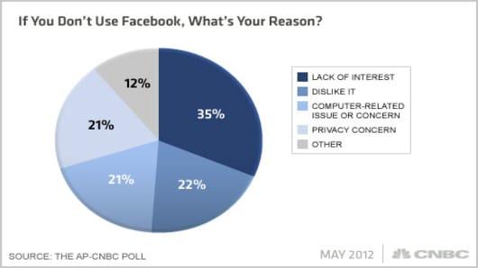 Facebook-AP-CNBC-Poll-Q10x.jpg