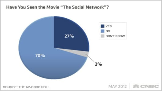 Facebook-AP-CNBC-Poll-Q13x.jpg