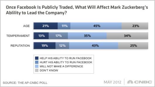 Facebook-AP-CNBC-Poll-Q6x.jpg