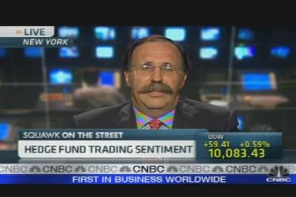 Hedge Fund Trading Sentiment