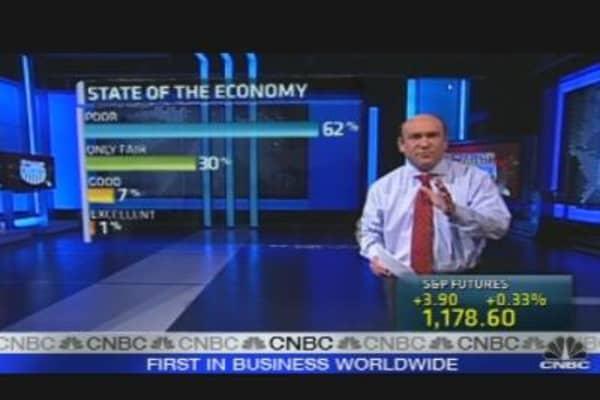 Americans Pessimistic About Economy