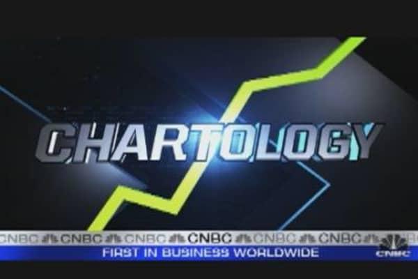 Charting Gold's Decline: XLK