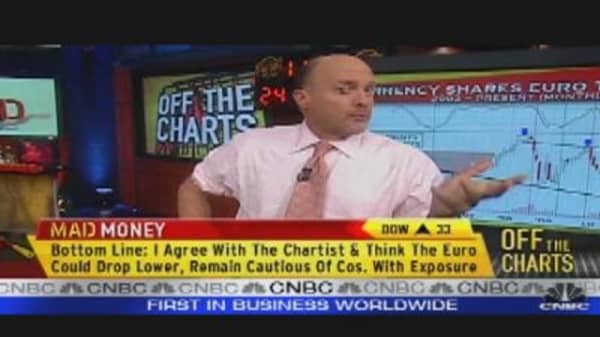 Cramer Goes Off the Charts on the FXE