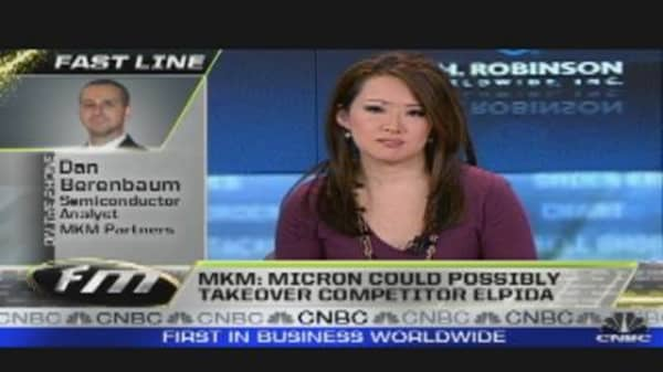 After Hours Action: Micron