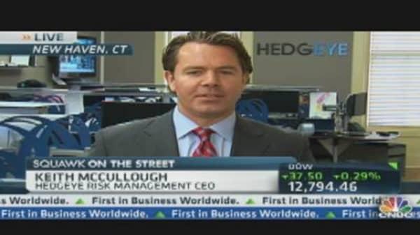 Bull to Bear Amid Fed Action