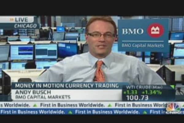 Money In Motion: Trading the GDP Numbers