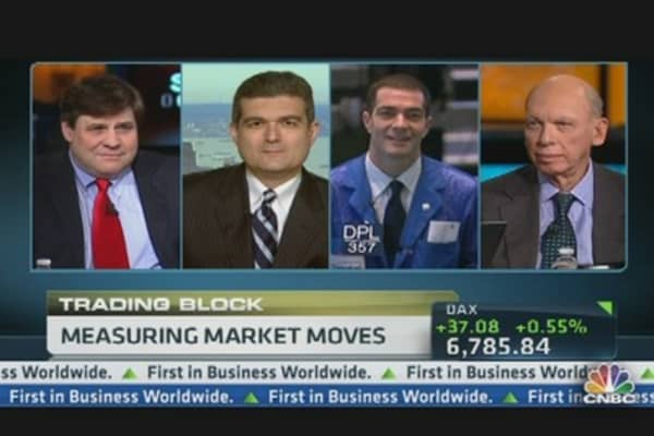 Measuring Market Moves: Oil, Currencies, Commodities