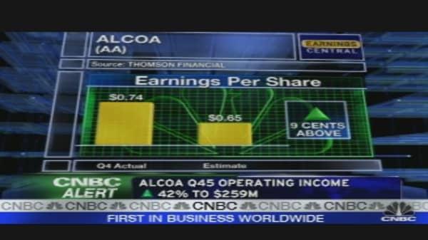 Alcoa Beats Expectations