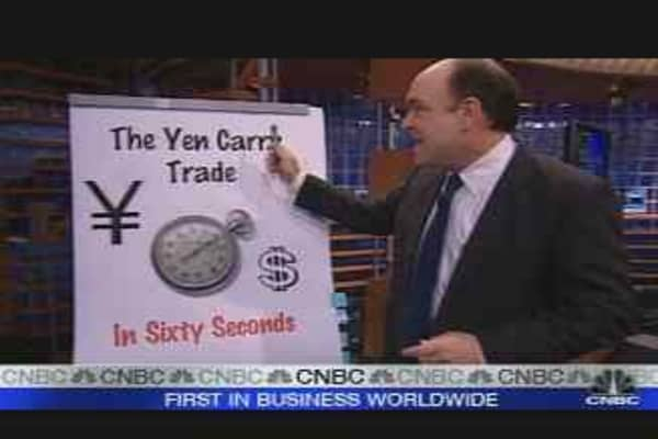 The Yen Carry Trade