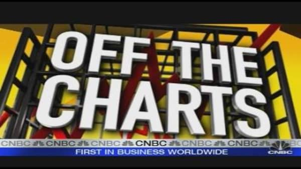 Off the Charts: Smith International