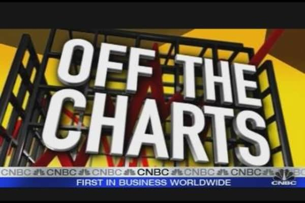 Off the Charts: Honeywell, 3M