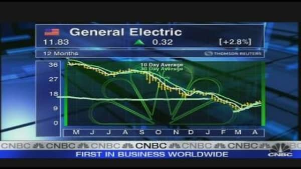 Guppy Charts GE's Trading Bands