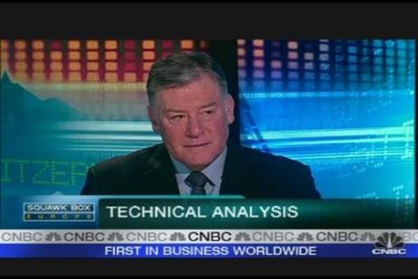 FTSE Still in Bear-Market Territory: Charts