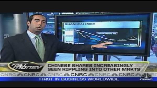 Chartology: Tracking China