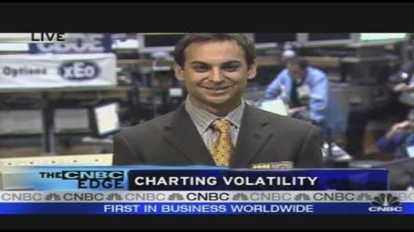 Charting Volatility