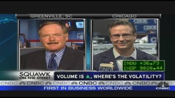 Market Check: Volatility & Volume