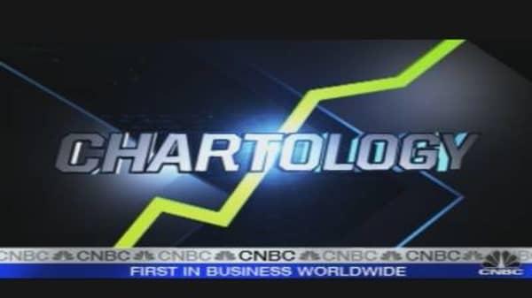 Chartology: Breakout Stocks