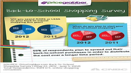 PriceGrabber Back-To-School Shopping Survey