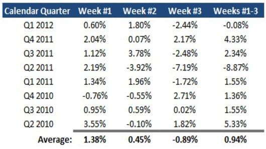 markets during earnings.jpg