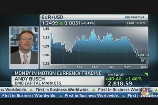 Money In Motion: 'Relief Rally' for Euro?