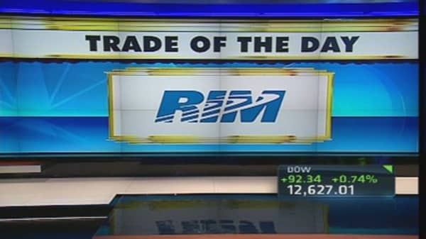 Trade of the Day: Research In Motion