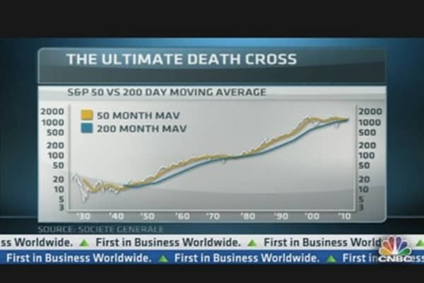 S&P 500 Nearing Ultimate Death Cross: SocGen