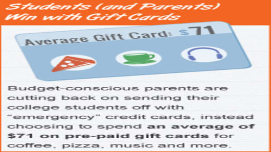 back-to-school-2012-gift-cards.jpg