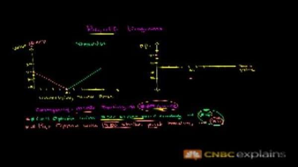'Long Straddle' Options Strategy: CNBC Explains